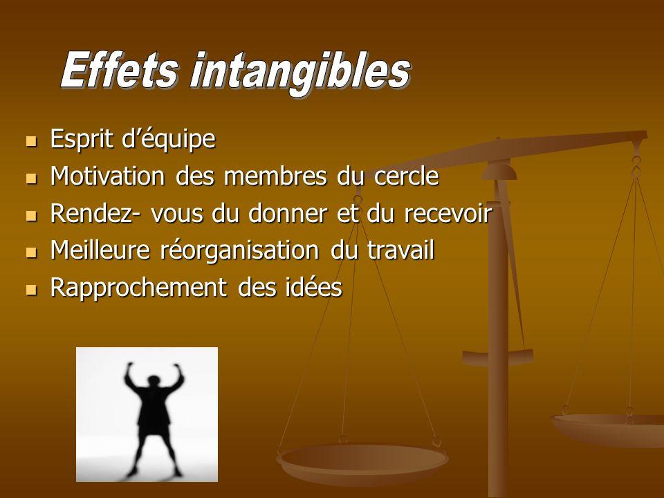 Esprit déquipe Esprit déquipe Motivation des membres du cercle Motivation des membres du cercle Rendez- vous du donner et du recevoir Rendez- vous du