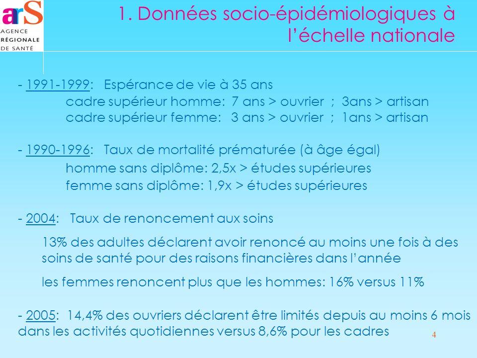 4 1. Données socio-épidémiologiques à léchelle nationale - 1991-1999: Espérance de vie à 35 ans cadre supérieur homme: 7 ans > ouvrier ; 3ans > artisa