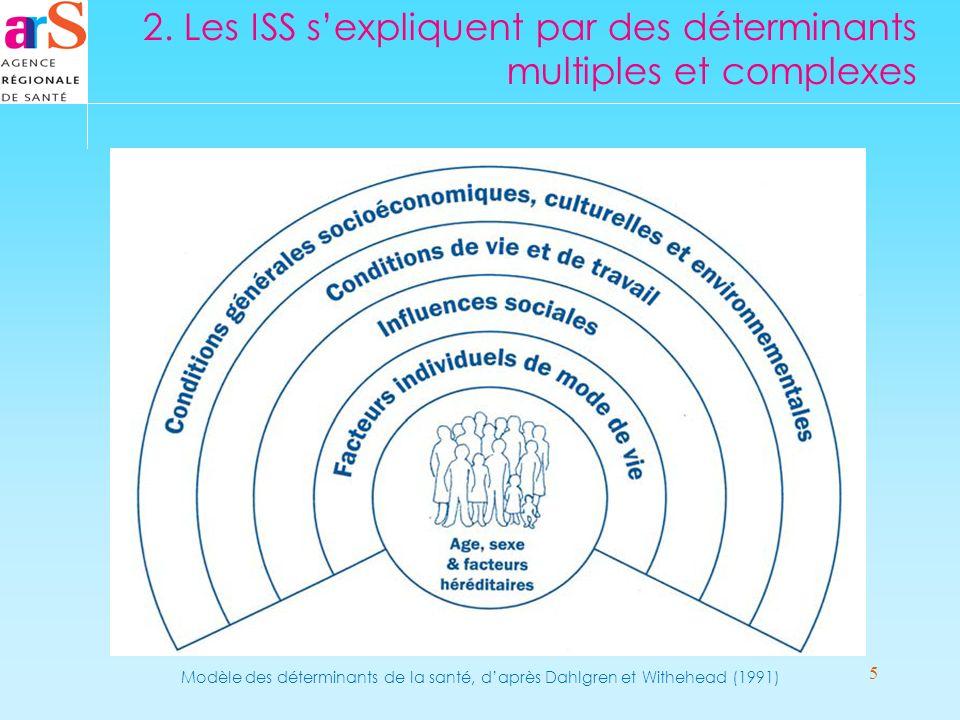 5 2. Les ISS sexpliquent par des déterminants multiples et complexes Modèle des déterminants de la santé, daprès Dahlgren et Withehead (1991)