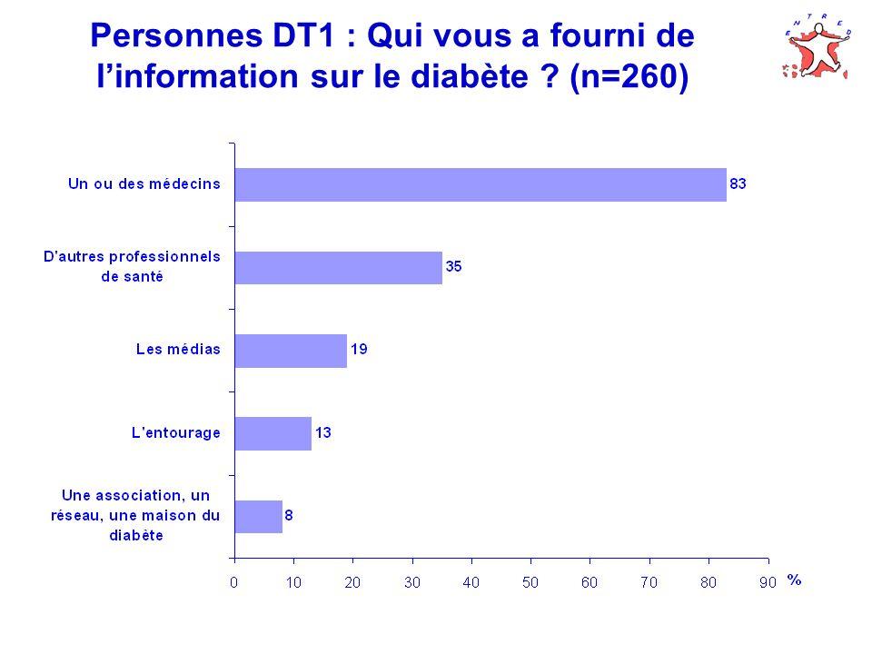 Personnes DT1 : Qui vous a fourni de linformation sur le diabète ? (n=260)
