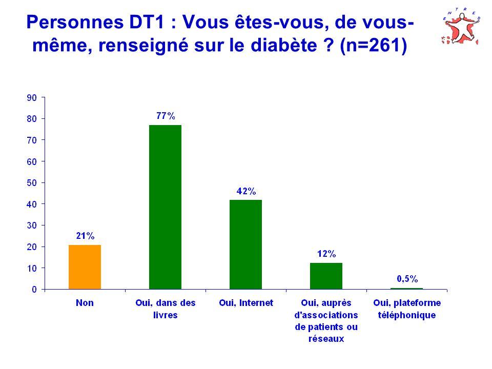 Personnes DT1 : Vous êtes-vous, de vous- même, renseigné sur le diabète ? (n=261)