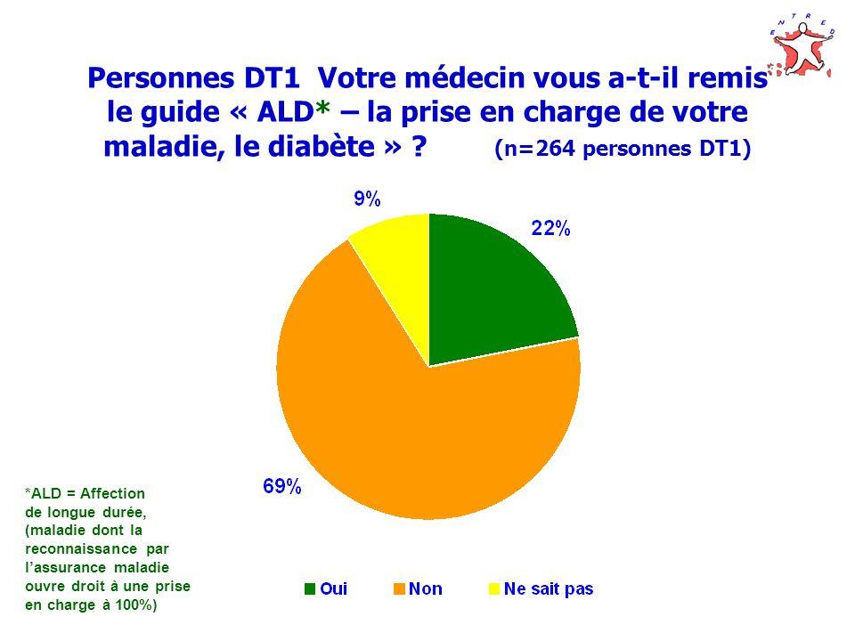 Personnes DT1 Votre médecin vous a-t-il remis le guide « ALD* – la prise en charge de votre maladie, le diabète » ? (n=264 personnes DT1) *ALD = Affec