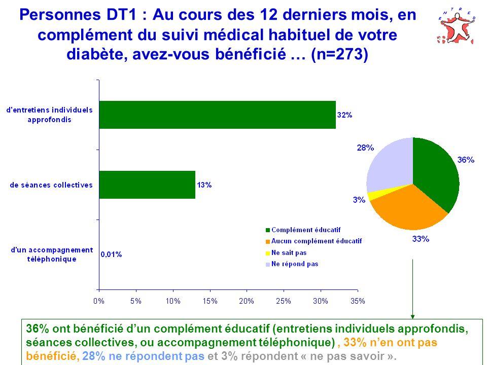 Personnes DT1 : Au cours des 12 derniers mois, en complément du suivi médical habituel de votre diabète, avez-vous bénéficié … (n=273) 36% ont bénéficié dun complément éducatif (entretiens individuels approfondis, séances collectives, ou accompagnement téléphonique), 33% nen ont pas bénéficié, 28% ne répondent pas et 3% répondent « ne pas savoir ».