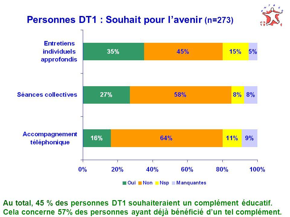 Personnes DT1 : Souhait pour lavenir (n=273) Au total, 45 % des personnes DT1 souhaiteraient un complément éducatif. Cela concerne 57% des personnes a