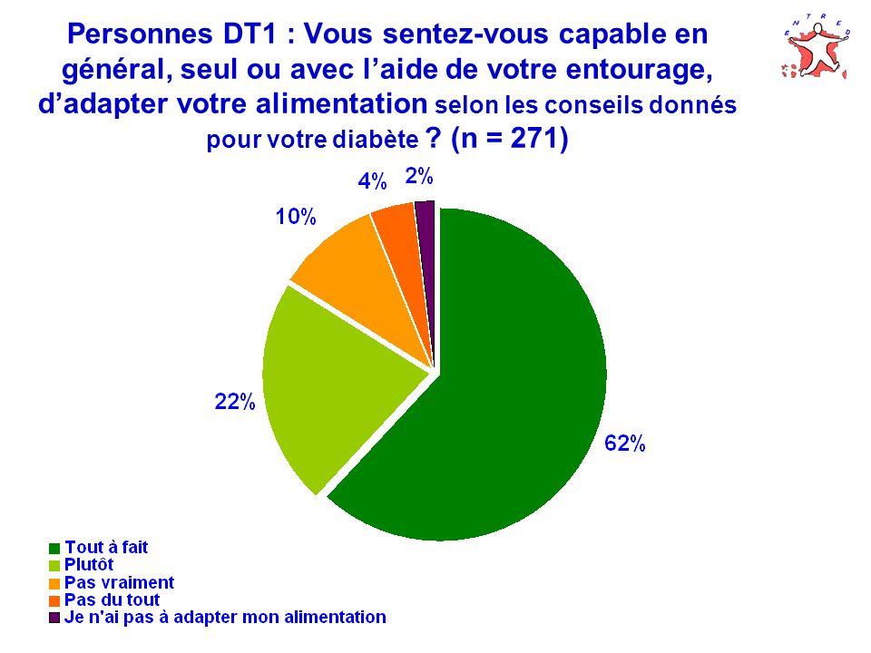 Personnes DT1 : Vous sentez-vous capable en général, seul ou avec laide de votre entourage, dadapter votre alimentation selon les conseils donnés pour votre diabète .