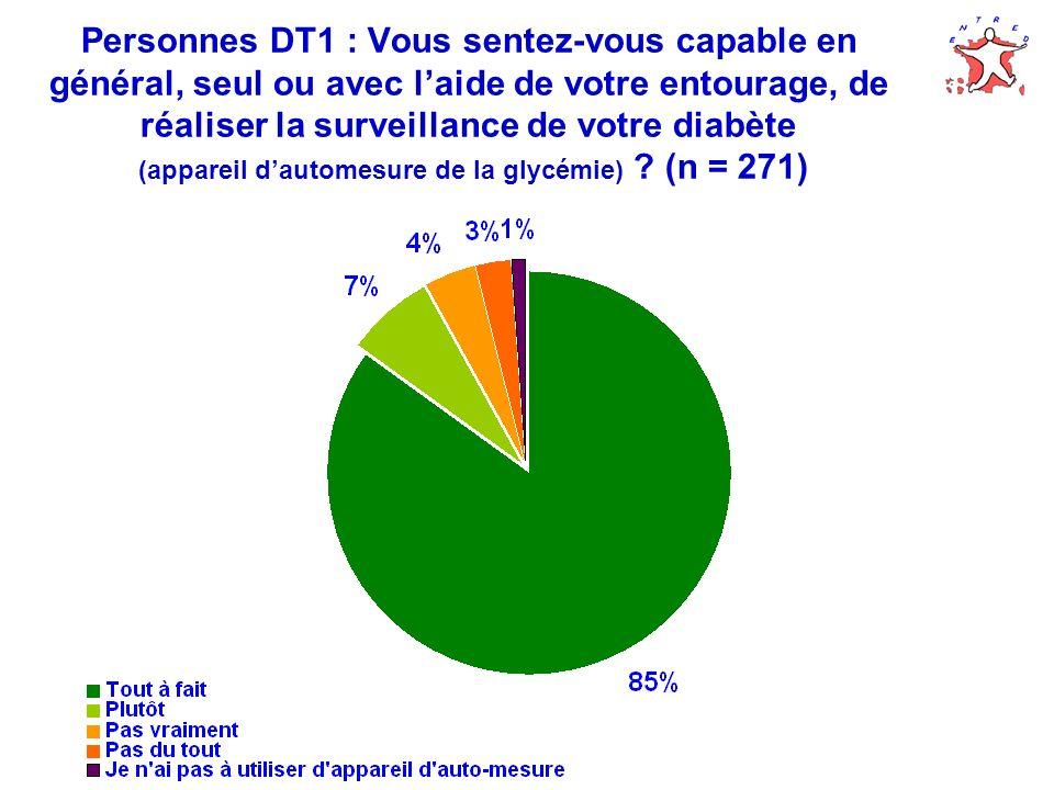 Personnes DT1 : Vous sentez-vous capable en général, seul ou avec laide de votre entourage, de réaliser la surveillance de votre diabète (appareil dau