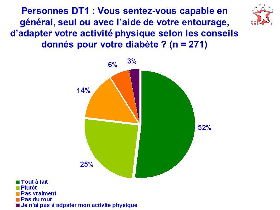 Personnes DT1 : Vous sentez-vous capable en général, seul ou avec laide de votre entourage, dadapter votre activité physique selon les conseils donnés pour votre diabète .