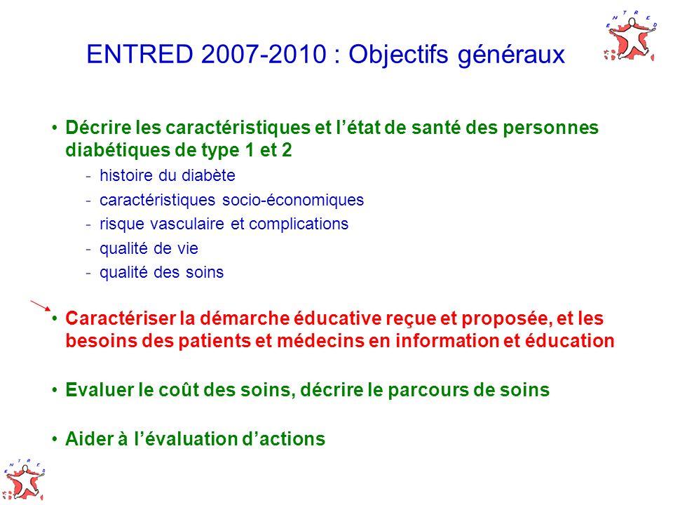 ENTRED 2007-2010 : Objectifs généraux Décrire les caractéristiques et létat de santé des personnes diabétiques de type 1 et 2 -histoire du diabète -ca