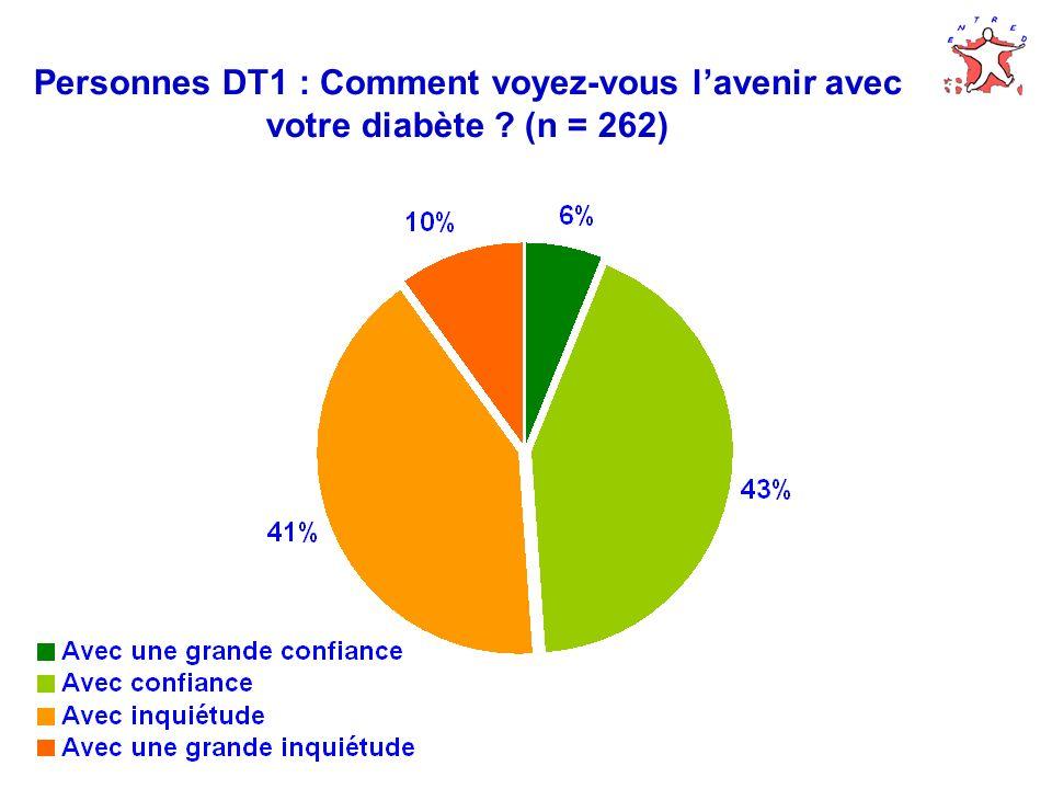 Personnes DT1 : Comment voyez-vous lavenir avec votre diabète ? (n = 262)