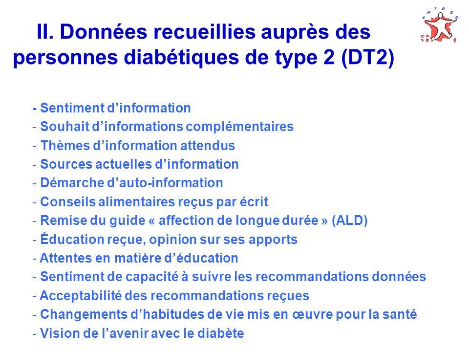 II. Données recueillies auprès des personnes diabétiques de type 2 (DT2) - Sentiment dinformation - Souhait dinformations complémentaires - Thèmes din