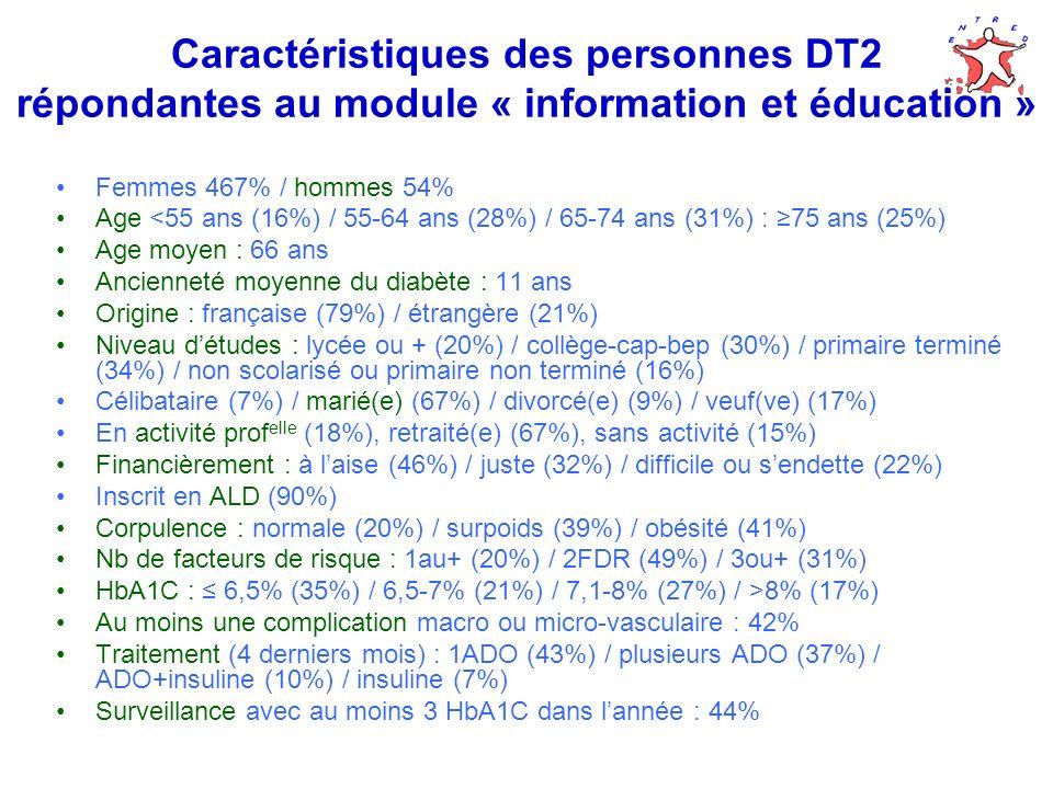 Caractéristiques des personnes DT2 répondantes au module « information et éducation » Femmes 467% / hommes 54% Age <55 ans (16%) / 55-64 ans (28%) / 65-74 ans (31%) : 75 ans (25%) Age moyen : 66 ans Ancienneté moyenne du diabète : 11 ans Origine : française (79%) / étrangère (21%) Niveau détudes : lycée ou + (20%) / collège-cap-bep (30%) / primaire terminé (34%) / non scolarisé ou primaire non terminé (16%) Célibataire (7%) / marié(e) (67%) / divorcé(e) (9%) / veuf(ve) (17%) En activité prof elle (18%), retraité(e) (67%), sans activité (15%) Financièrement : à laise (46%) / juste (32%) / difficile ou sendette (22%) Inscrit en ALD (90%) Corpulence : normale (20%) / surpoids (39%) / obésité (41%) Nb de facteurs de risque : 1au+ (20%) / 2FDR (49%) / 3ou+ (31%) HbA1C : 6,5% (35%) / 6,5-7% (21%) / 7,1-8% (27%) / >8% (17%) Au moins une complication macro ou micro-vasculaire : 42% Traitement (4 derniers mois) : 1ADO (43%) / plusieurs ADO (37%) / ADO+insuline (10%) / insuline (7%) Surveillance avec au moins 3 HbA1C dans lannée : 44%