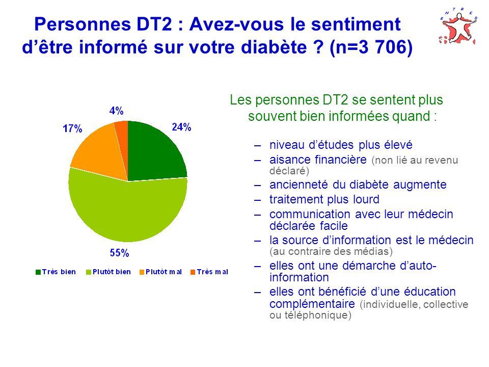 Personnes DT2 : Avez-vous le sentiment dêtre informé sur votre diabète ? (n=3 706) Les personnes DT2 se sentent plus souvent bien informées quand : –n