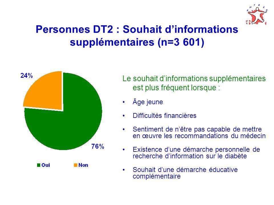 Personnes DT2 : Souhait dinformations supplémentaires (n=3 601) Le souhait dinformations supplémentaires est plus fréquent lorsque : Âge jeune Difficu