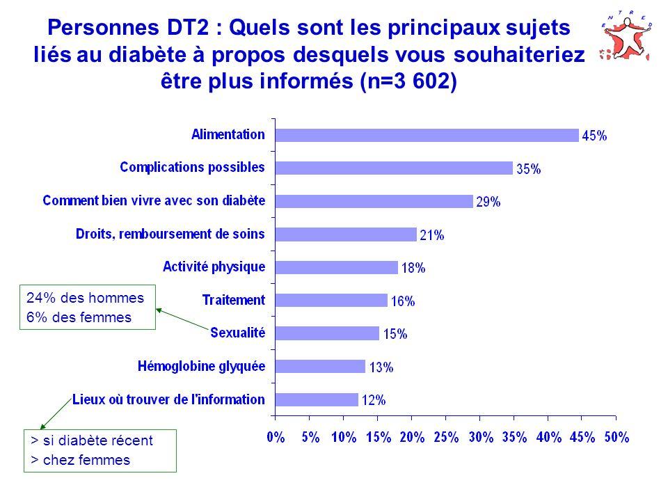Personnes DT2 : Quels sont les principaux sujets liés au diabète à propos desquels vous souhaiteriez être plus informés (n=3 602) 24% des hommes 6% de