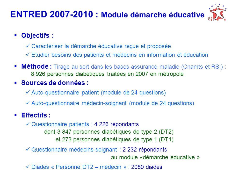 ENTRED 2007-2010 : Module démarche éducative Objectifs : Caractériser la démarche éducative reçue et proposée Etudier besoins des patients et médecins
