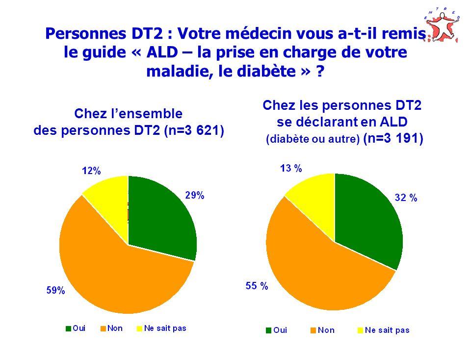 Personnes DT2 : Votre médecin vous a-t-il remis le guide « ALD – la prise en charge de votre maladie, le diabète » ? Chez lensemble des personnes DT2