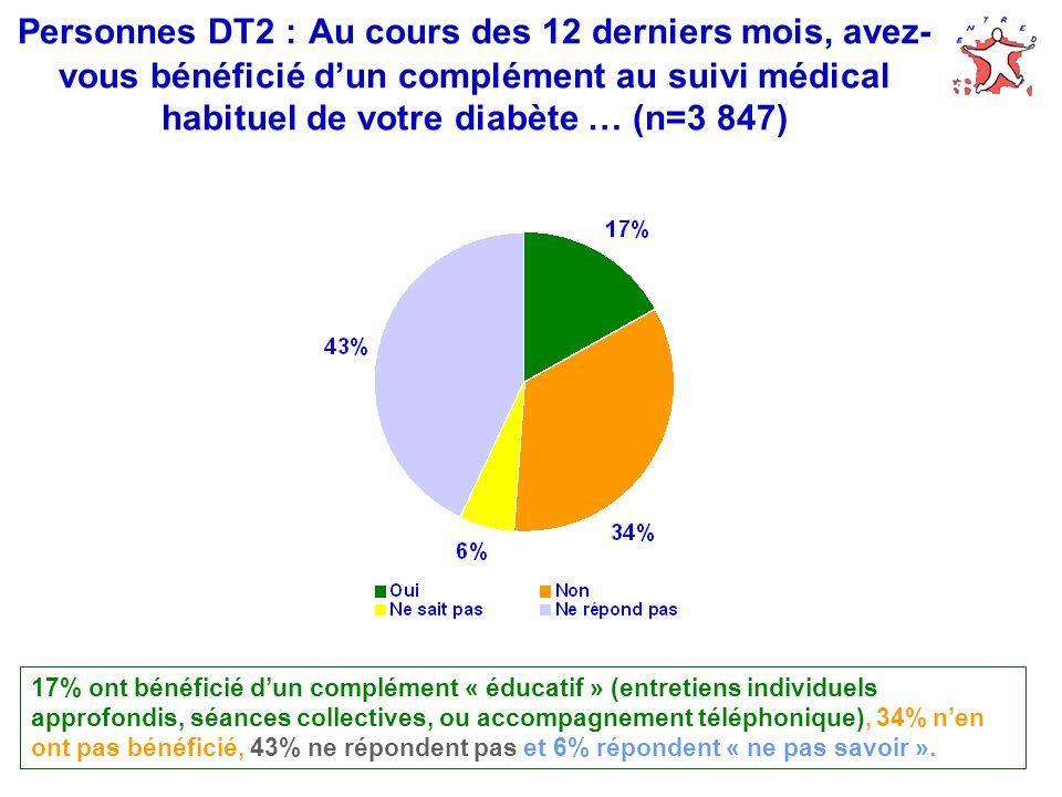 Personnes DT2 : Au cours des 12 derniers mois, avez- vous bénéficié dun complément au suivi médical habituel de votre diabète … (n=3 847) 17% ont bénéficié dun complément « éducatif » (entretiens individuels approfondis, séances collectives, ou accompagnement téléphonique), 34% nen ont pas bénéficié, 43% ne répondent pas et 6% répondent « ne pas savoir ».