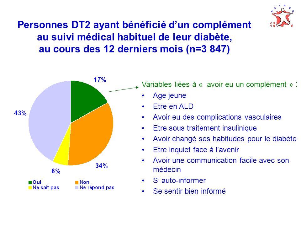 Personnes DT2 ayant bénéficié dun complément au suivi médical habituel de leur diabète, au cours des 12 derniers mois (n=3 847) Variables liées à « av