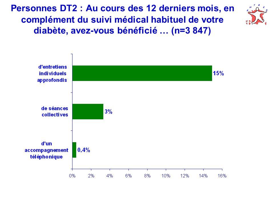 Personnes DT2 : Au cours des 12 derniers mois, en complément du suivi médical habituel de votre diabète, avez-vous bénéficié … (n=3 847)