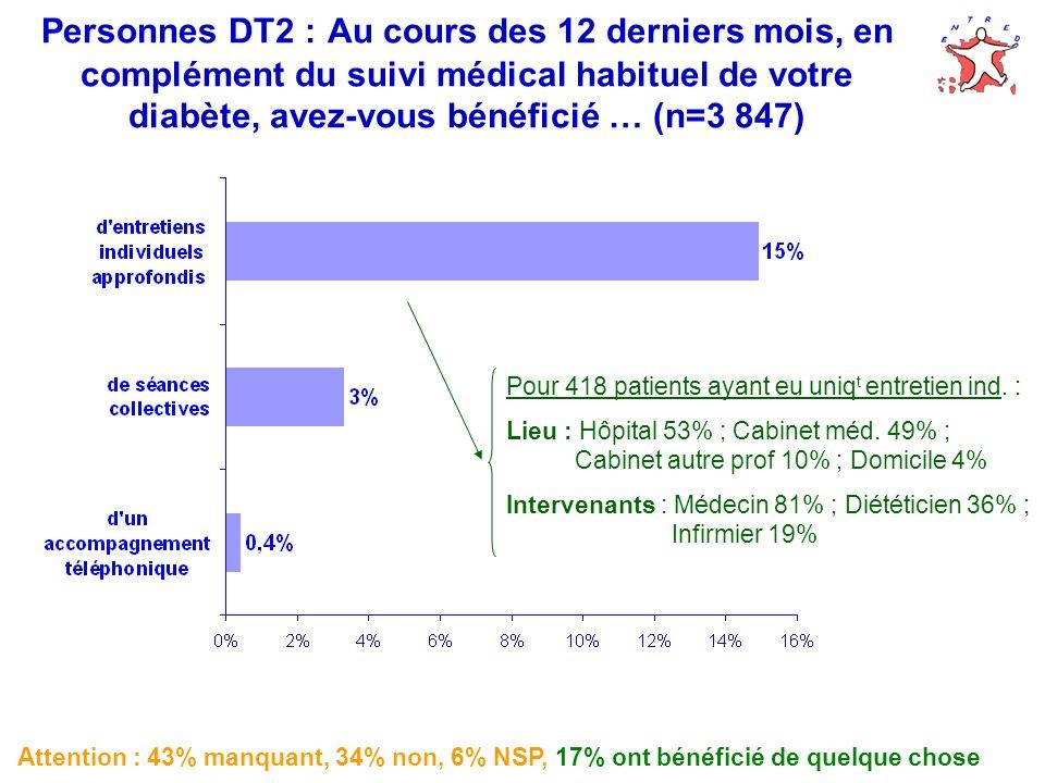Attention : 43% manquant, 34% non, 6% NSP, 17% ont bénéficié de quelque chose Pour 418 patients ayant eu uniq t entretien ind. : Lieu : Hôpital 53% ;