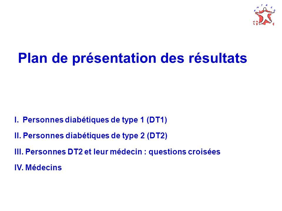 Plan de présentation des résultats I.Personnes diabétiques de type 1 (DT1) II. Personnes diabétiques de type 2 (DT2) III. Personnes DT2 et leur médeci