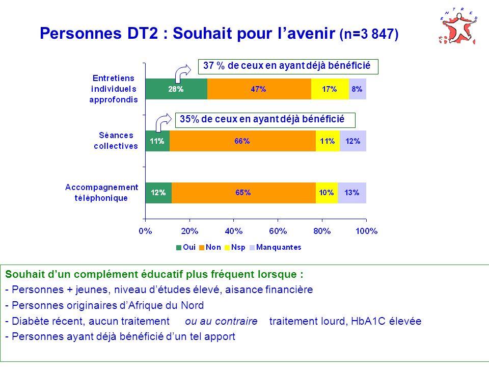 Personnes DT2 : Souhait pour lavenir (n=3 847) Souhait dun complément éducatif plus fréquent lorsque : - Personnes + jeunes, niveau détudes élevé, aisance financière - Personnes originaires dAfrique du Nord - Diabète récent, aucun traitement ou au contraire traitement lourd, HbA1C élevée - Personnes ayant déjà bénéficié dun tel apport 37 % de ceux en ayant déjà bénéficié 35% de ceux en ayant déjà bénéficié