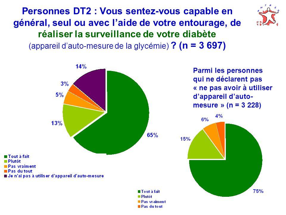 Personnes DT2 : Vous sentez-vous capable en général, seul ou avec laide de votre entourage, de réaliser la surveillance de votre diabète (appareil dauto-mesure de la glycémie) .