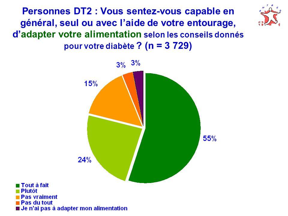 Personnes DT2 : Vous sentez-vous capable en général, seul ou avec laide de votre entourage, dadapter votre alimentation selon les conseils donnés pour votre diabète .