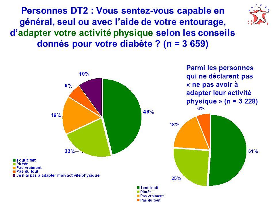 Personnes DT2 : Vous sentez-vous capable en général, seul ou avec laide de votre entourage, dadapter votre activité physique selon les conseils donnés pour votre diabète .
