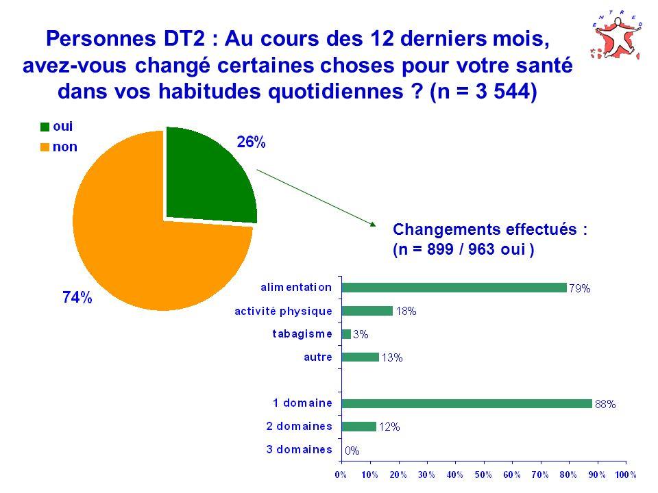 Personnes DT2 : Au cours des 12 derniers mois, avez-vous changé certaines choses pour votre santé dans vos habitudes quotidiennes ? (n = 3 544) Change
