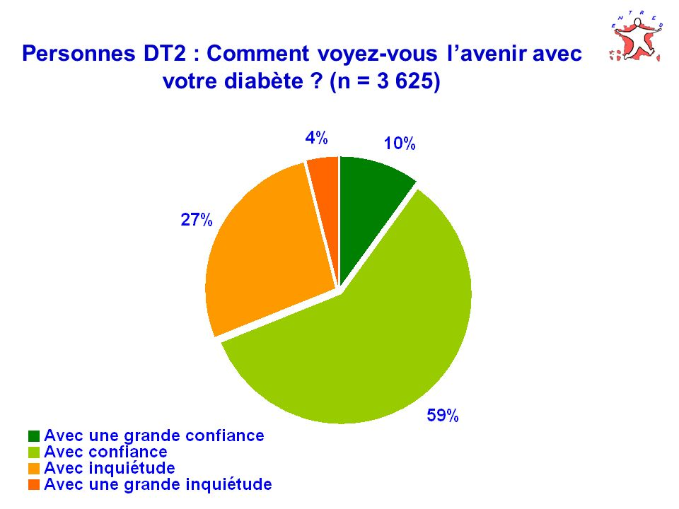 Personnes DT2 : Comment voyez-vous lavenir avec votre diabète ? (n = 3 625)