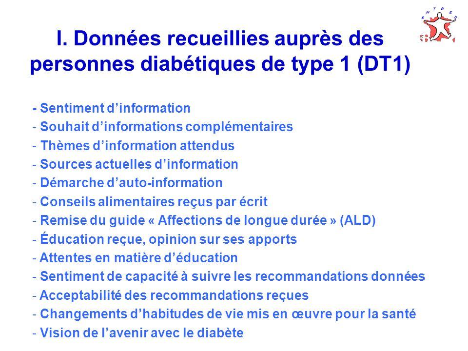 I. Données recueillies auprès des personnes diabétiques de type 1 (DT1) - Sentiment dinformation - Souhait dinformations complémentaires - Thèmes dinf