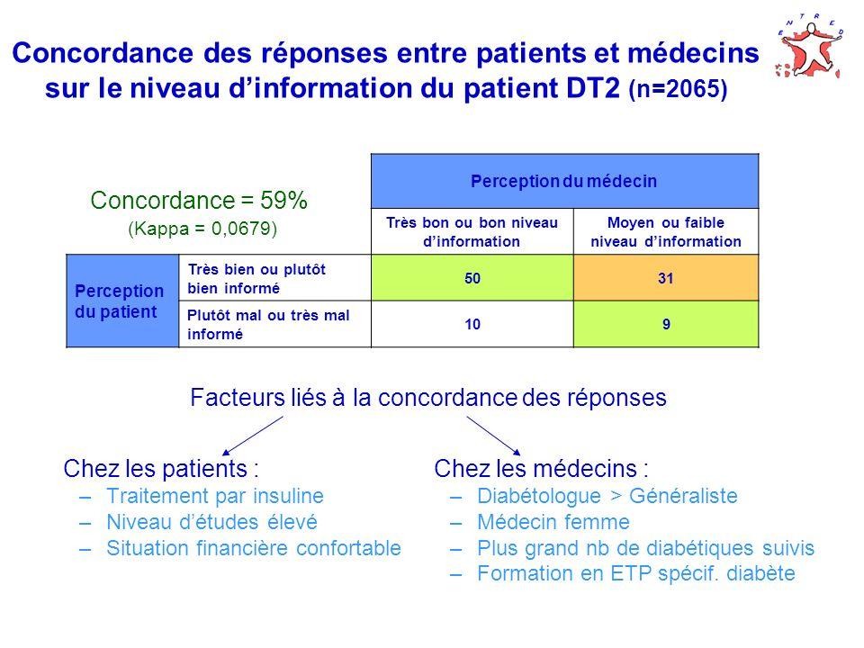 Concordance des réponses entre patients et médecins sur le niveau dinformation du patient DT2 (n=2065) Chez les patients : –Traitement par insuline –N