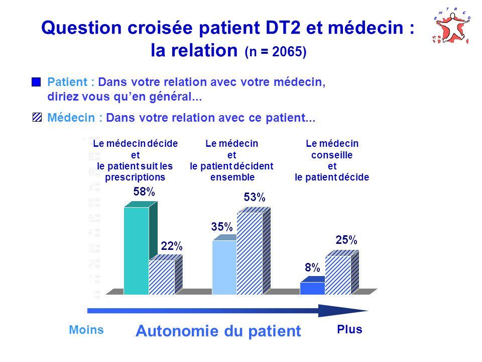 Question croisée patient DT2 et médecin : la relation (n = 2065) Autonomie du patient Moins Plus Patient : Dans votre relation avec votre médecin, diriez vous quen général...