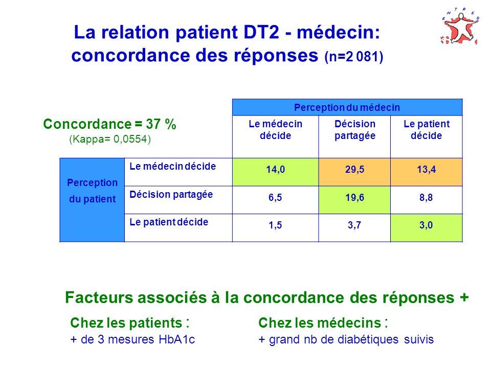 La relation patient DT2 - médecin: concordance des réponses (n=2 081) Perception du médecin Le médecin décide Décision partagée Le patient décide Perception du patient Le médecin décide 14,029,513,4 Décision partagée 6,519,68,8 Le patient décide 1,53,73,0 Concordance = 37 % (Kappa= 0,0554) Facteurs associés à la concordance des réponses + Chez les patients : + de 3 mesures HbA1c Chez les médecins : + grand nb de diabétiques suivis