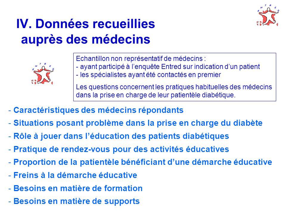 IV. Données recueillies auprès des médecins - Caractéristiques des médecins répondants - Situations posant problème dans la prise en charge du diabète