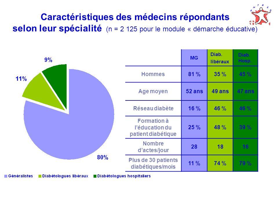 Caractéristiques des médecins répondants selon leur spécialité (n = 2 125 pour le module « démarche éducative) MG Diab.