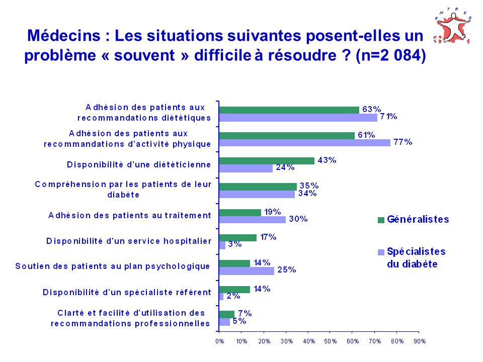 Médecins : Les situations suivantes posent-elles un problème « souvent » difficile à résoudre ? (n=2 084)