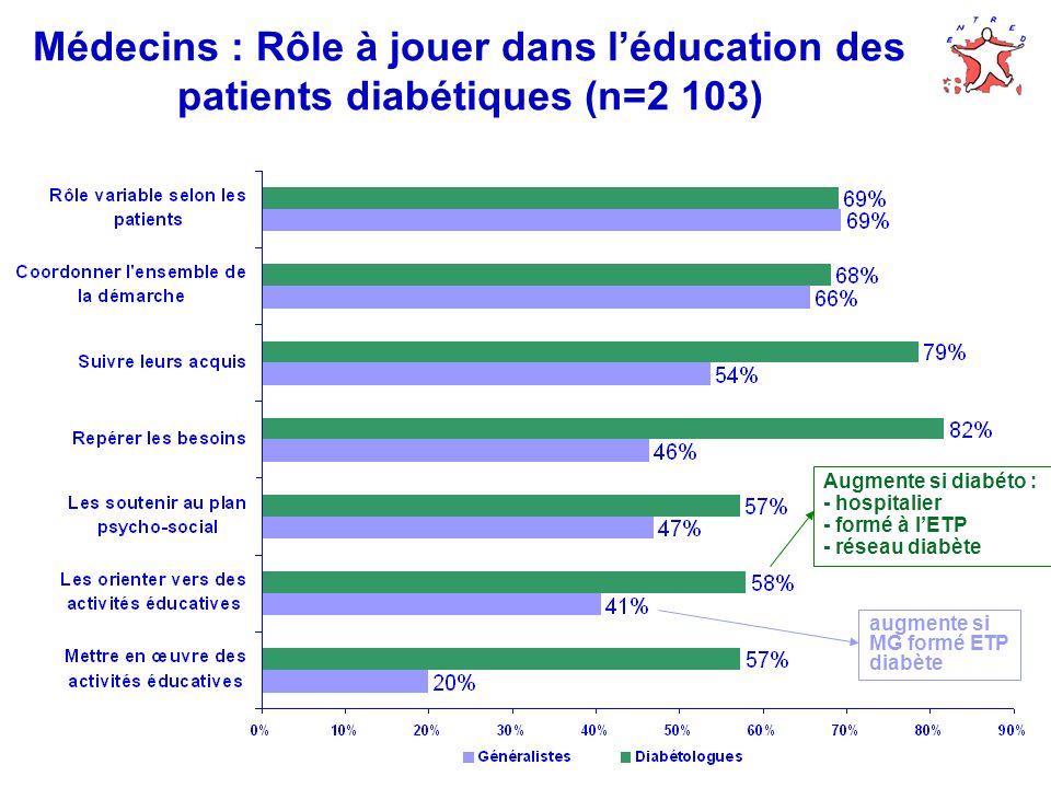 Médecins : Rôle à jouer dans léducation des patients diabétiques (n=2 103) Augmente si diabéto : - hospitalier - formé à lETP - réseau diabète augmente si MG formé ETP diabète