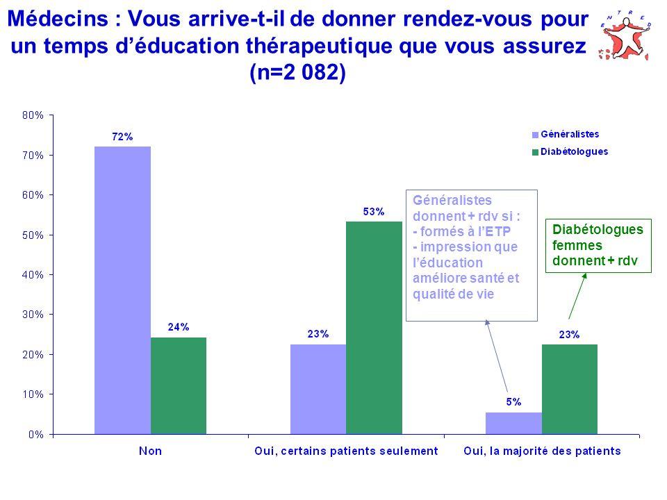 Médecins : Vous arrive-t-il de donner rendez-vous pour un temps déducation thérapeutique que vous assurez (n=2 082) Diabétologues femmes donnent + rdv