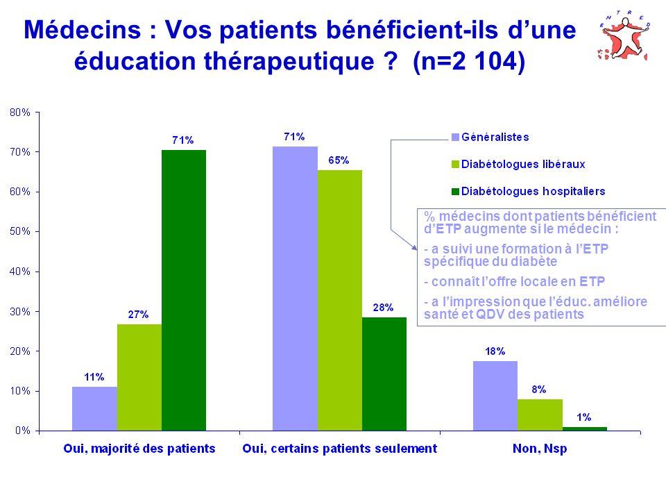 Médecins : Vos patients bénéficient-ils dune éducation thérapeutique ? (n=2 104) % médecins dont patients bénéficient dETP augmente si le médecin : -