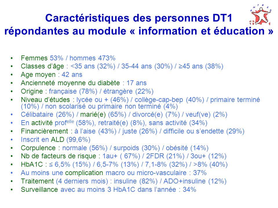 Caractéristiques des personnes DT1 répondantes au module « information et éducation » Femmes 53% / hommes 473% Classes dâge : <35 ans (32%) / 35-44 ans (30%) / 45 ans (38%) Age moyen : 42 ans Ancienneté moyenne du diabète : 17 ans Origine : française (78%) / étrangère (22%) Niveau détudes : lycée ou + (46%) / collège-cap-bep (40%) / primaire terminé (10%) / non scolarisé ou primaire non terminé (4%) Célibataire (26%) / marié(e) (65%) / divorcé(e) (7%) / veuf(ve) (2%) En activité prof elle (58%), retraité(e) (8%), sans activité (34%) Financièrement : à laise (43%) / juste (26%) / difficile ou sendette (29%) Inscrit en ALD (99,6%) Corpulence : normale (56%) / surpoids (30%) / obésité (14%) Nb de facteurs de risque : 1au+ ( 67%) / 2FDR (21%) / 3ou+ (12%) HbA1C : 6,5% (15%) / 6,5-7% (13%) / 7,1-8% (32%) / >8% (40%) Au moins une complication macro ou micro-vasculaire : 37% Traitement (4 derniers mois) : insuline (82%) / ADO+insuline (12%) Surveillance avec au moins 3 HbA1C dans lannée : 34%