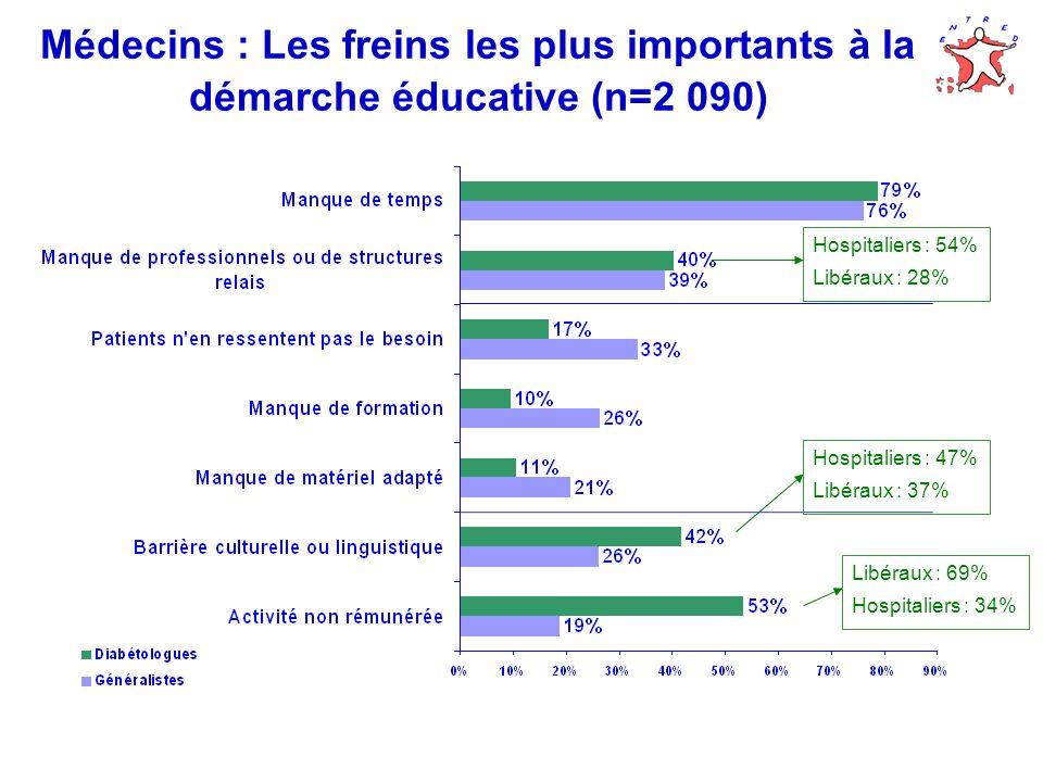 Médecins : Les freins les plus importants à la démarche éducative (n=2 090) Hospitaliers : 54% Libéraux : 28% Hospitaliers : 47% Libéraux : 37% Libéra