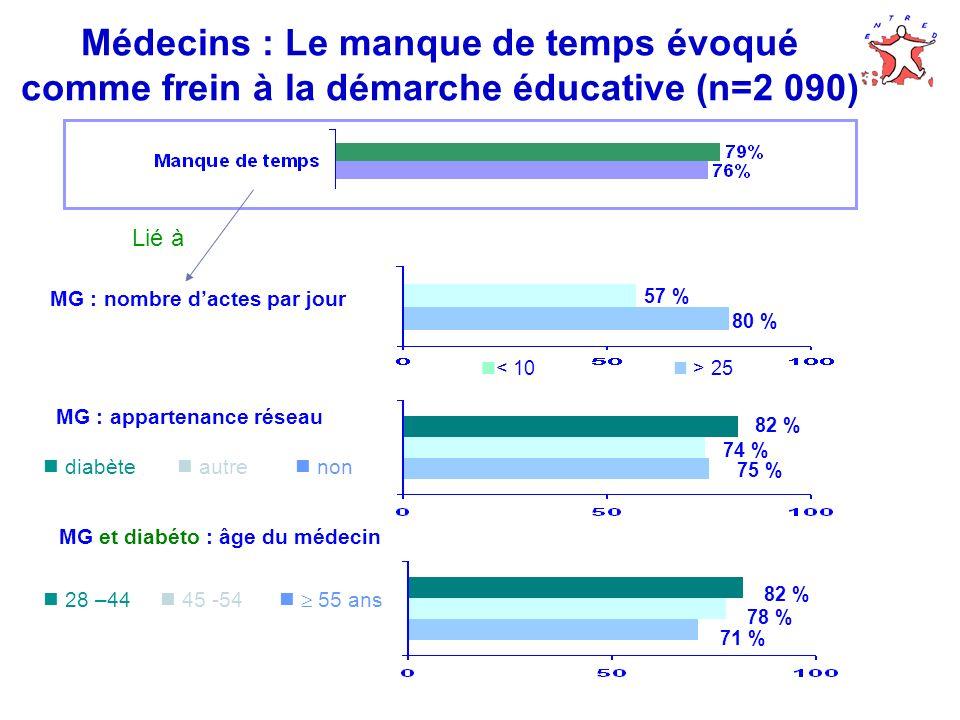 Médecins : Le manque de temps évoqué comme frein à la démarche éducative (n=2 090) 28 –44 45 -54 55 ans 82 % 78 % 71 % MG et diabéto : âge du médecin 82 % 75 % 74 % MG : appartenance réseau diabète autre non MG : nombre dactes par jour Lié à 25 57 % 80 %