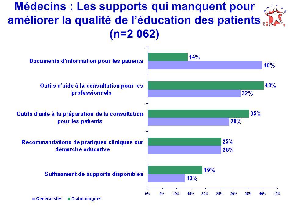 Médecins : Les supports qui manquent pour améliorer la qualité de léducation des patients (n=2 062)