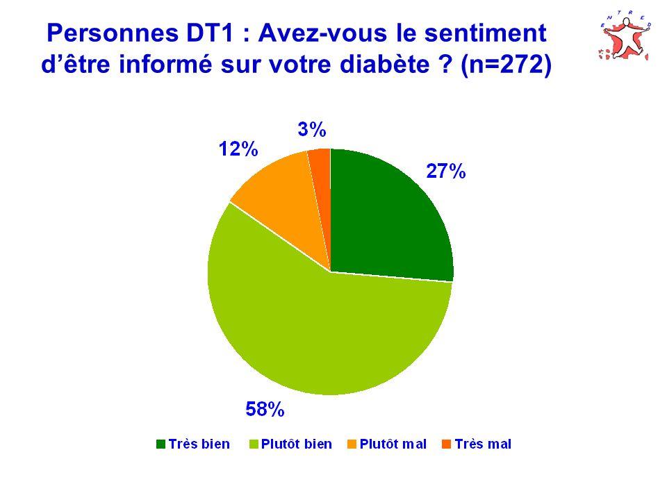 Personnes DT1 : Souhait dinformations supplémentaires (n=264)