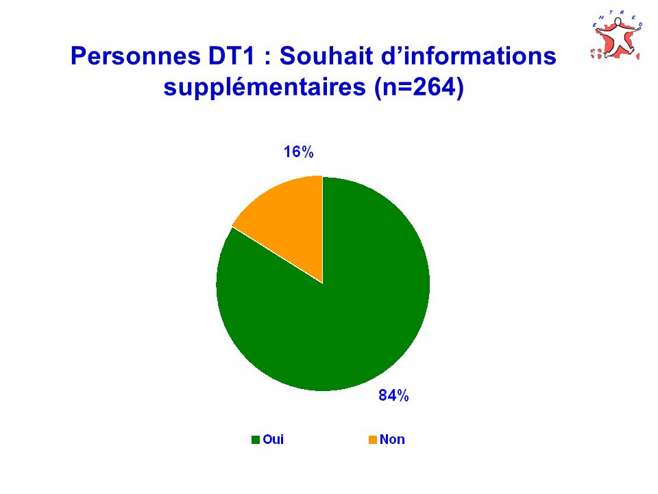 Personnes DT2 : Souhait pour lavenir (n=3 847) Au total, 33 % des personnes DT2 souhaiteraient un complément éducatif