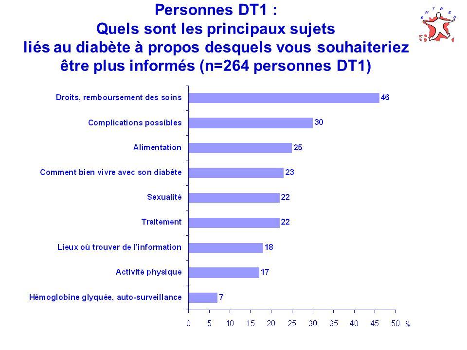 Personnes DT2 : Vous êtes-vous, de vous- même, renseigné sur le diabète ? (n=3 602)