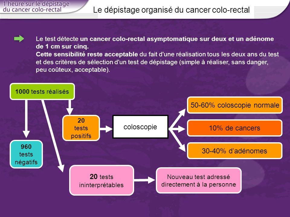Le dépistage organisé du cancer colo-rectal Le test détecte un cancer colo-rectal asymptomatique sur deux et un adénome de 1 cm sur cinq. Cette sensib