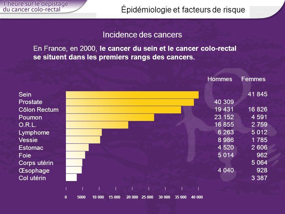 Épidémiologie et facteurs de risque En France, en 2000, le cancer du sein et le cancer colo-rectal se situent dans les premiers rangs des cancers. Inc